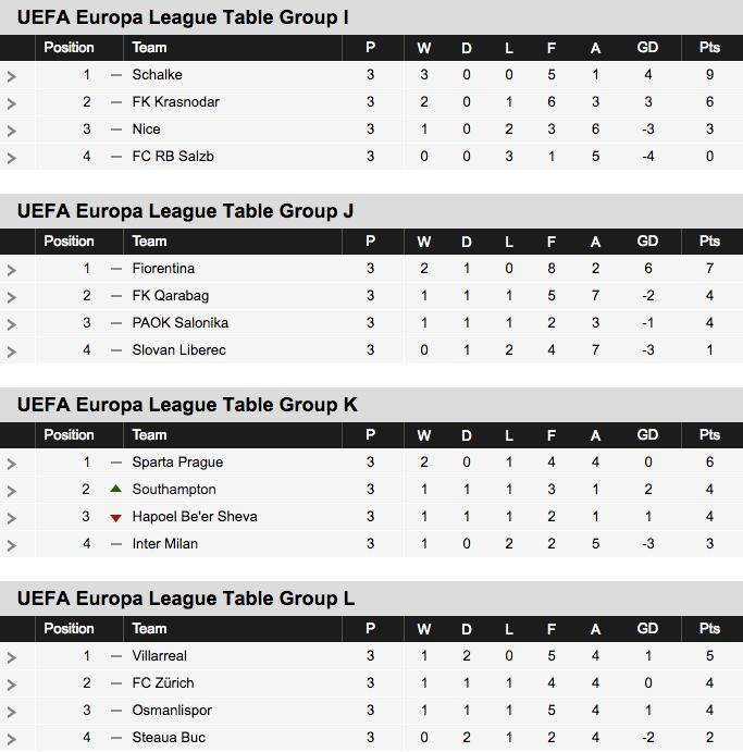 2016-17 Europa League Table Groups I-L