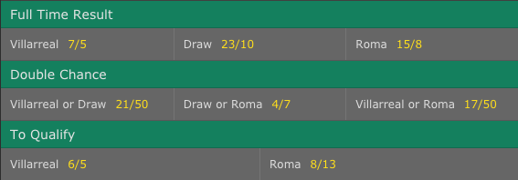Villarreal vs. Roma Odds