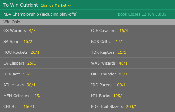 2016-17 NBA Championship Outright Winner Odds