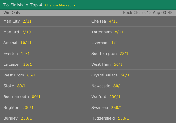 2017-18 English Premier League To Finish in Top 4 Odds