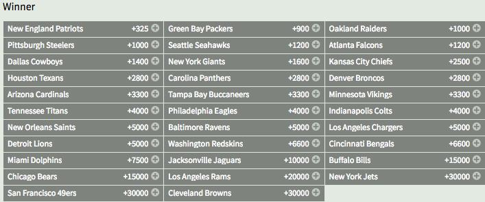 Super Bowl LII Winner Odds