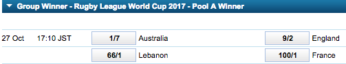 2017 Rugby League World Cup Group A Winner Odds