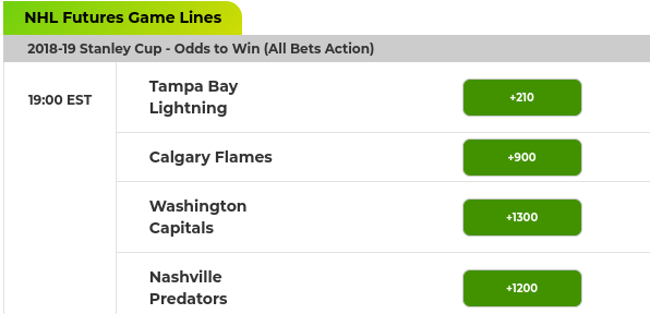 NHL Stanley Cup Outright Odds