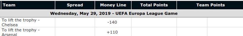 UEFA Europa League Final Odds