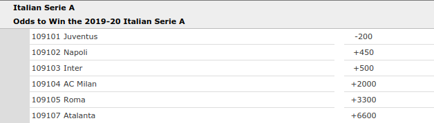 Italy Serie A Championship Odds