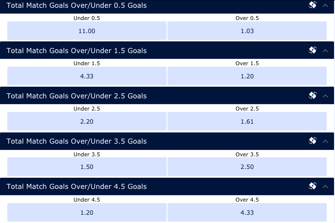 William Hill Total Goals Over-Under