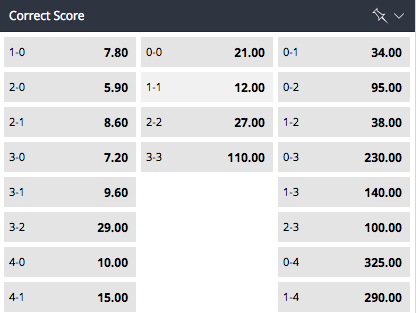 Betsson Correct Score