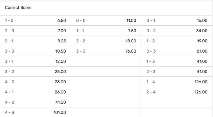 Bovada Correct Score