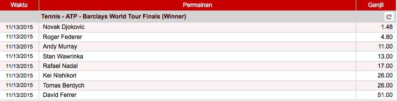 138.com:  Prediksi Pemenang ATP World Tour Finals 2015