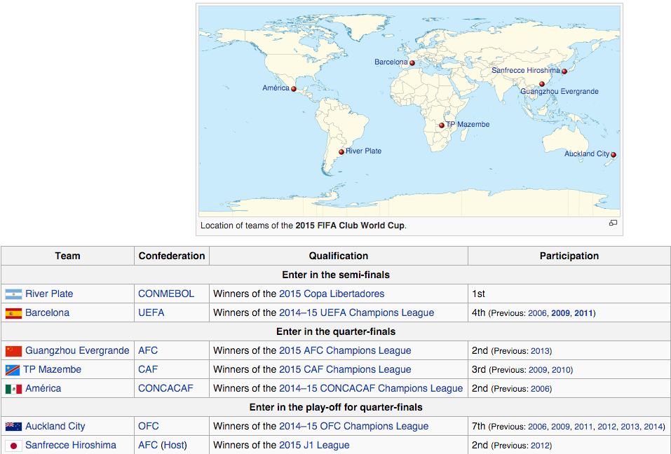Tim-tim Piala Dunia Klub FIFA 2015