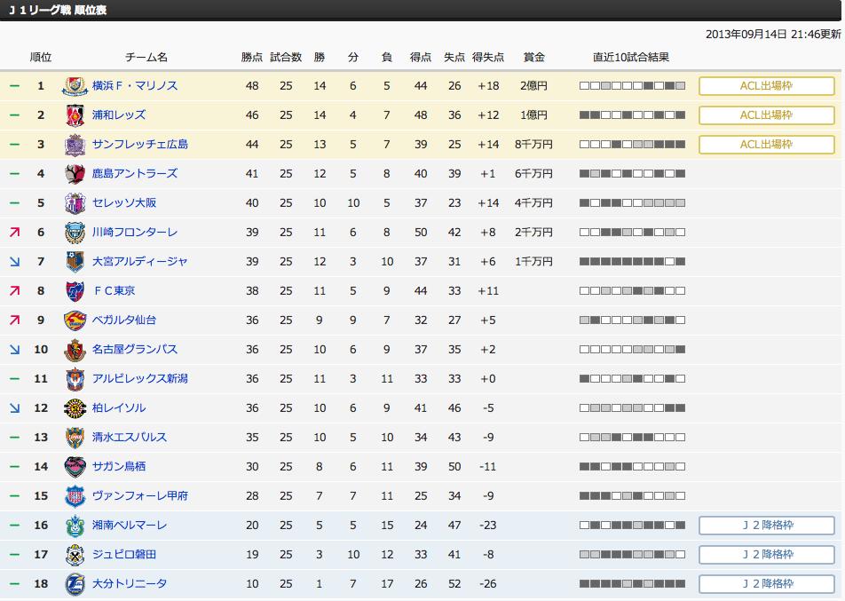 J1 リーグ戦 順位表