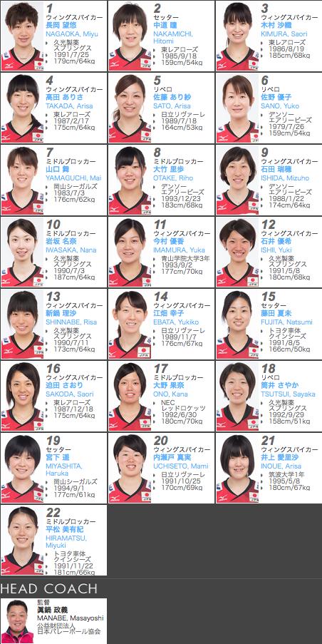 日本代表「火の鳥NIPPON」22選手