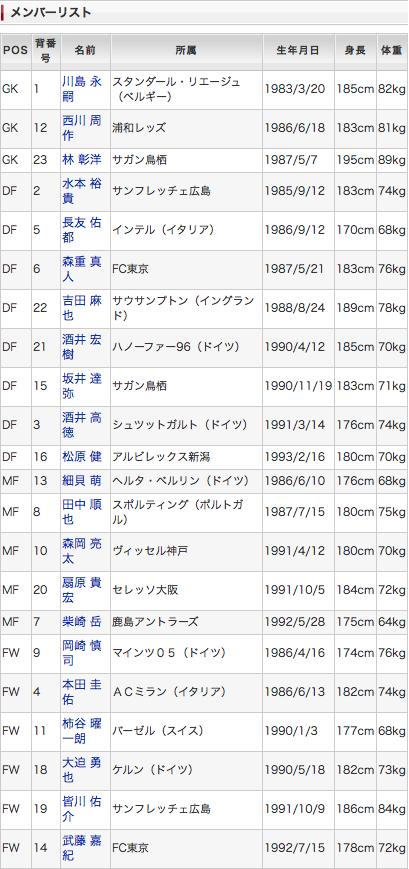 アギーレジャパン代表メンバー一覧表