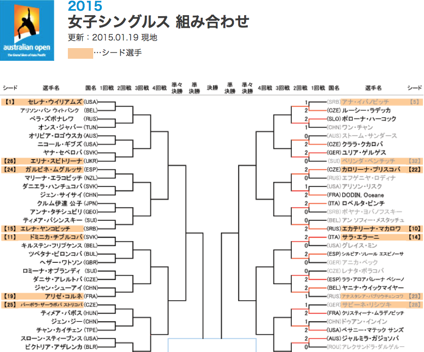 全豪オープン女子シングルストーナメント(ドロー)表