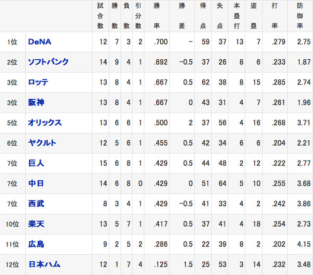 プロ野球2015オープン戦順位表