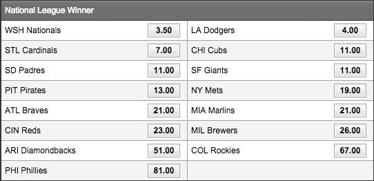 MLB2015ナ・リーグ優勝オッズ