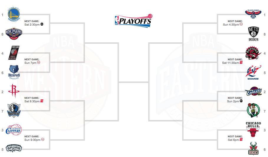NBA 2014-2015 プレイオフトーナメント表