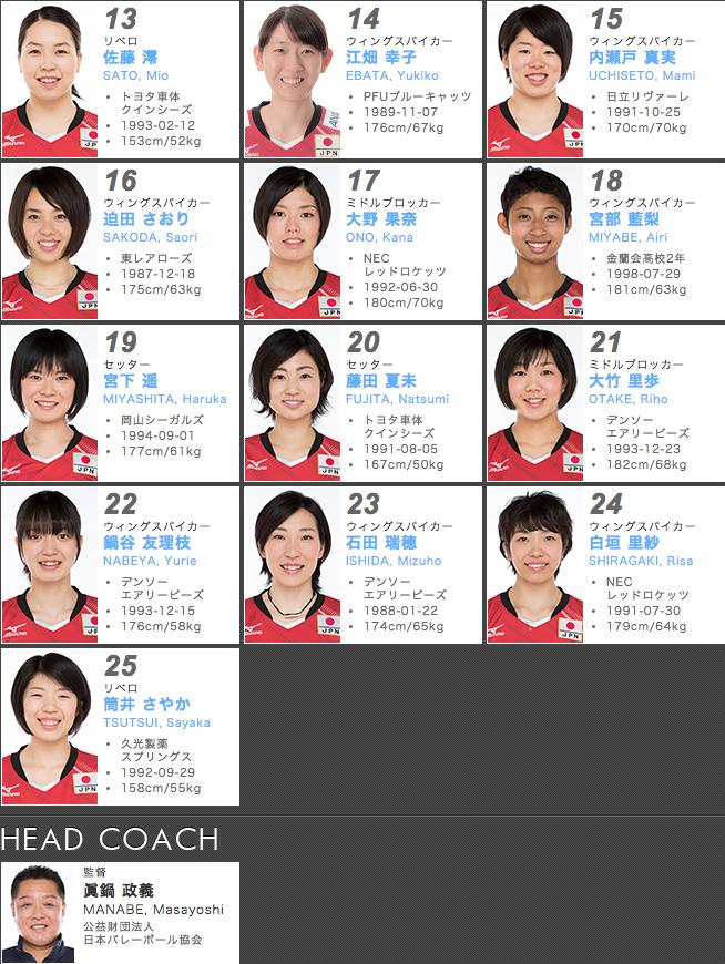 日本代表女子メンバー
