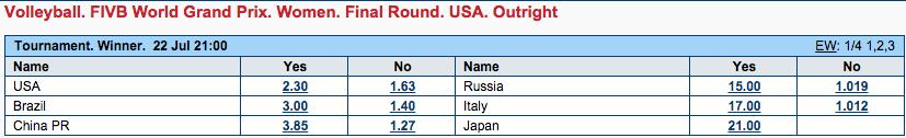 女子バレーワールドGP決勝ラウンド2015優勝オッズ