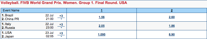 女子バレーワールドGP決勝ラウンド2015第1戦オッズ