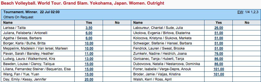 FIVBビーチバレーボールグランドスラム2015横浜大会優勝オッズ(女子)