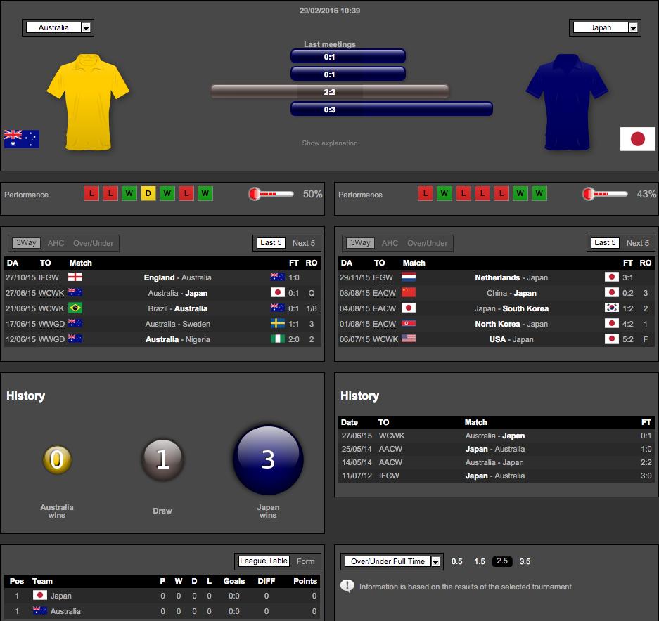 リオ五輪アジア最終予選「なでしこジャパン対オーストラリア」統計データ