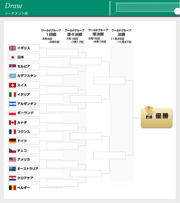 デビスカップ2016ワールドグループトーナメント表