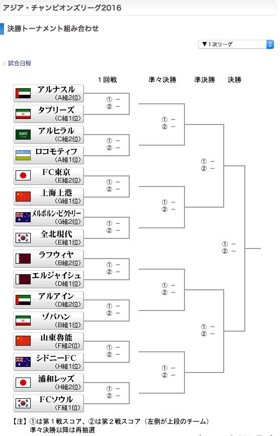 アジアチャンピオンズリーグ2016決勝トーナメント表