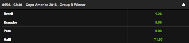 コパ・アメリカ・センテナリオ2016 グループB勝者オッズ
