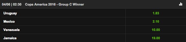 コパ・アメリカ・センテナリオ2016 グループC勝者オッズ