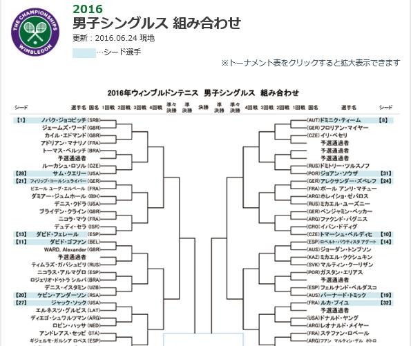 2016年ウィンブルドンテニス男子シングルス組み合わせ