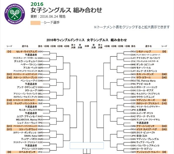 2016年ウィンブルドンテニス女子シングルス組み合わせ