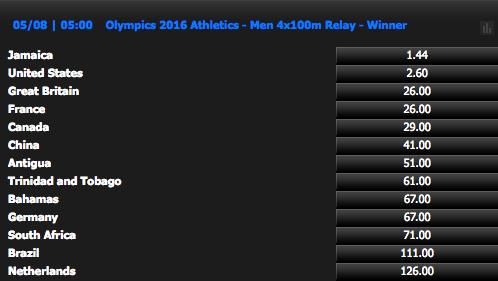 リオ五輪男子4×100㍍リレー金メダルオッズ