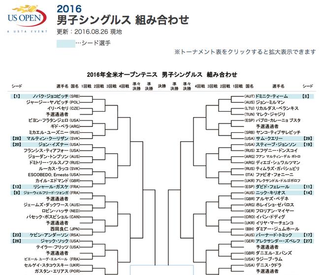 全米オープンテニス2016男子シングルスドロー表