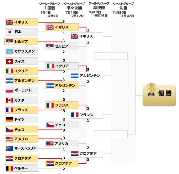 デビスカップ2016トーナメント表