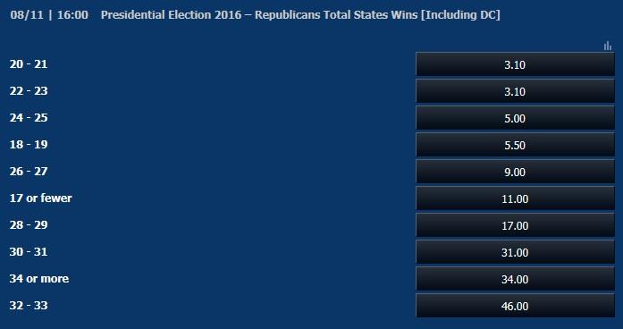 アメリカ大統領選「共和党は何州で勝利するか?」オッズ