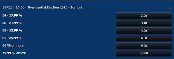 アメリカ大統領選投票率オッズ