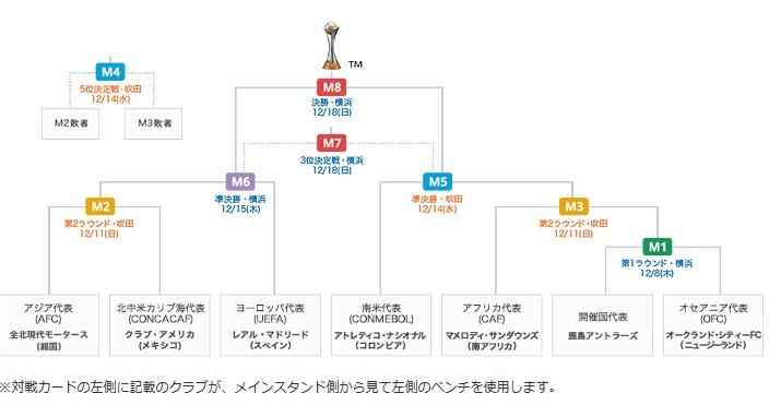 FIFAクラブワールドカップ2016組み合わせ(トーナメント)表