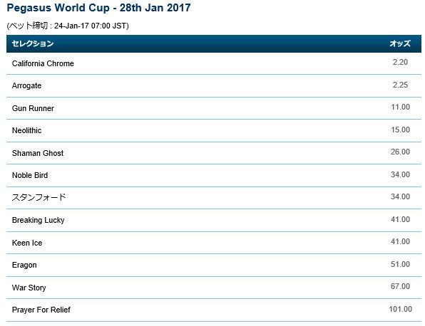 ペガサスワールドカップ2017単勝オッズ
