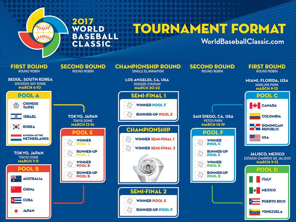 WBC2017出場チームとトーナメントフォーマット