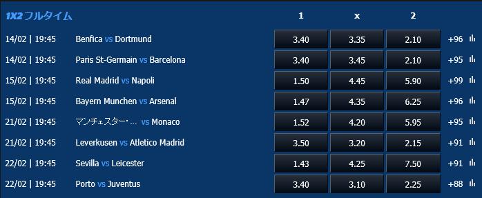 ヨーロッパチャンピオンズリーグ2016-2017決勝T初戦オッズ
