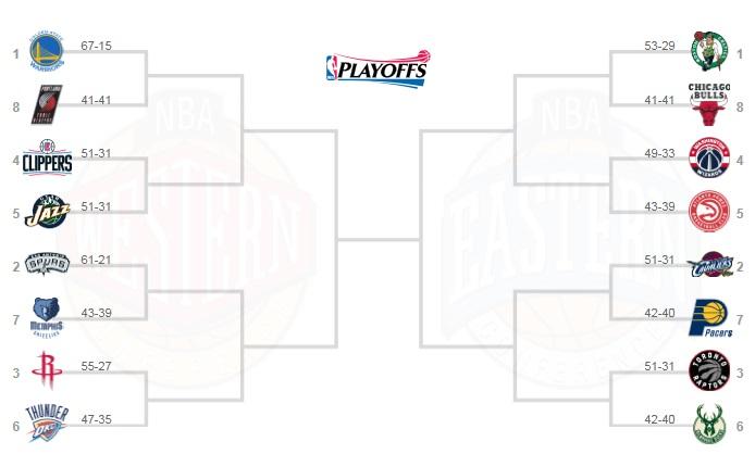 NBAプレーオフ2017トーナメント表