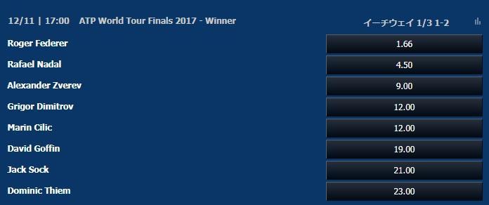 2017年ATPワールドツアー・ファイナルズ優勝オッズ