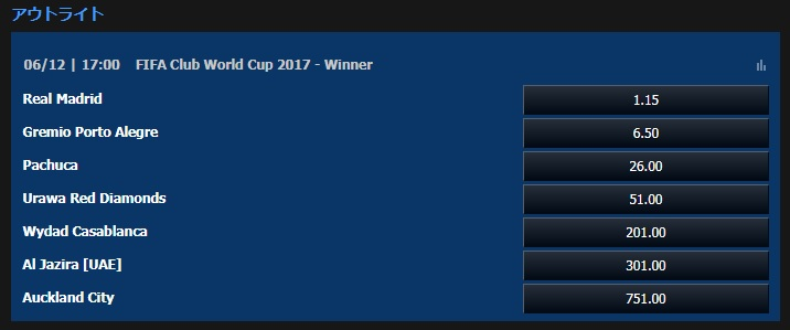 FIFAクラブW杯2017優勝オッズ