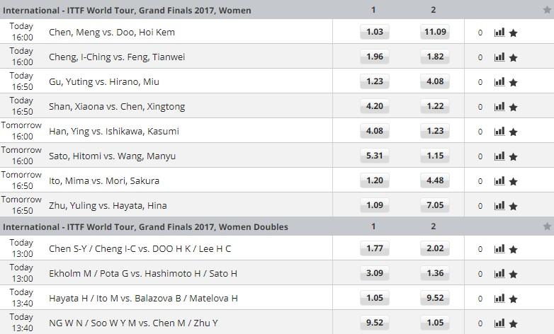 ワールドツアーグランドファイナル2017女子シングルス&ダブルス1回戦オッズ