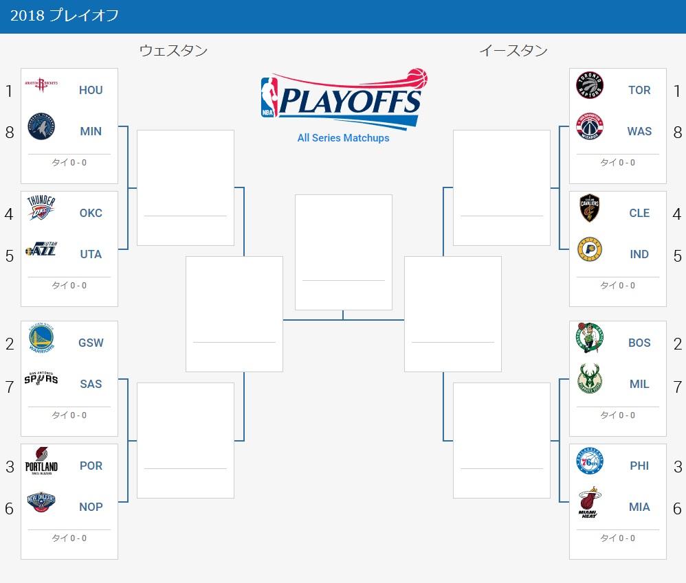 NBA2017-2018プレーオフ組み合わせ