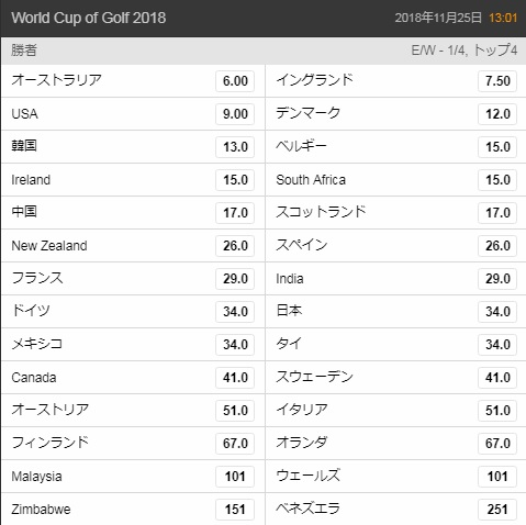 ワールドカップオブゴルフ2018優勝オッズ