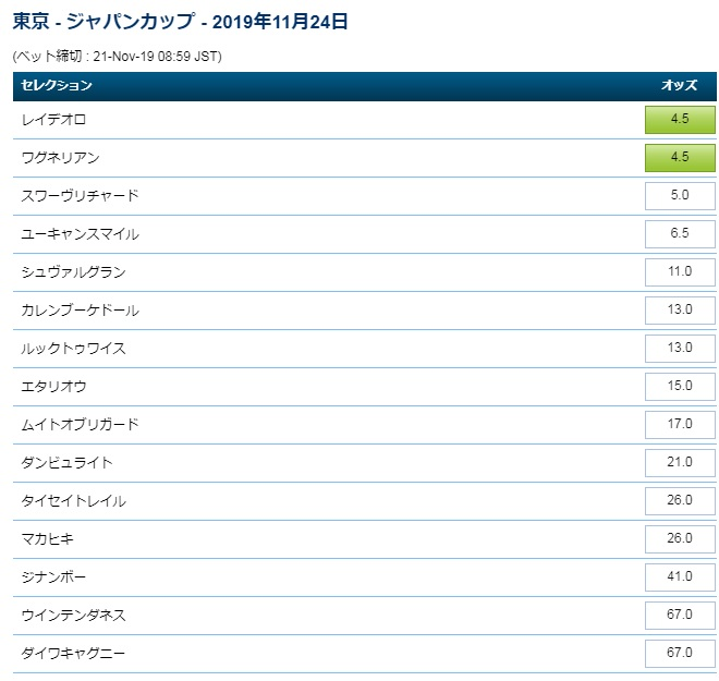 ジャパンカップ2019オッズ