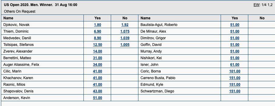 全米オープンテニス2020男子シングルス優勝オッズ