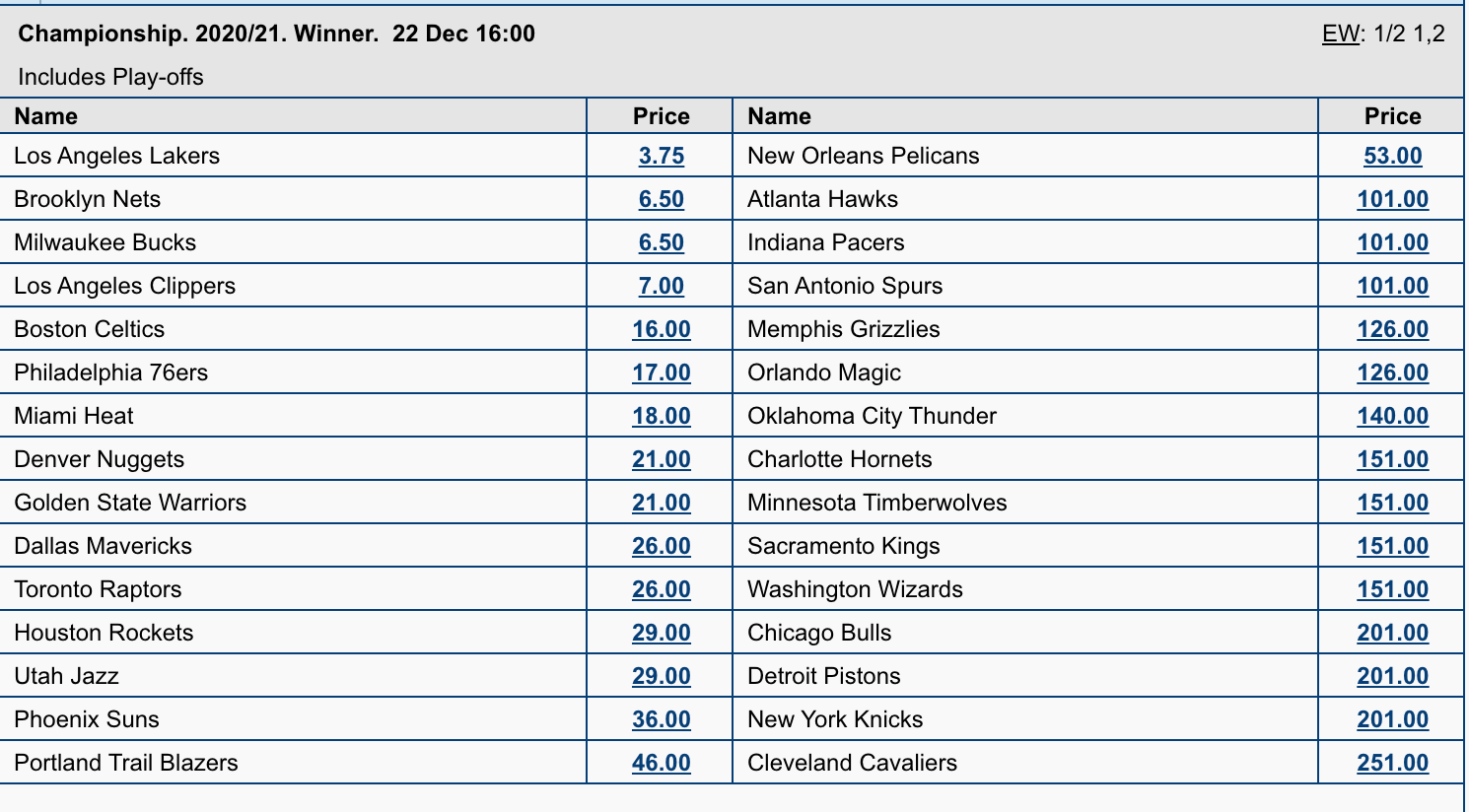 NBAチャンピオンシップウィナー2020-21シーズンオッズ